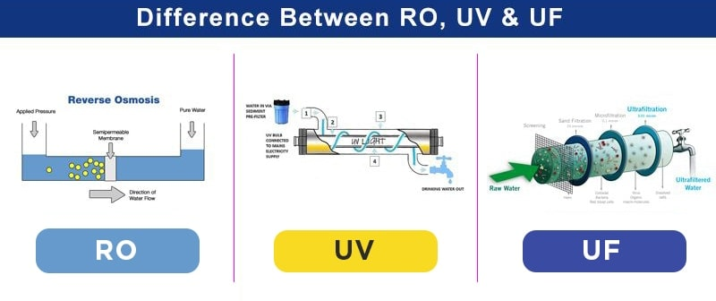 What is RO, UV, and UF Water Purifiers? 1