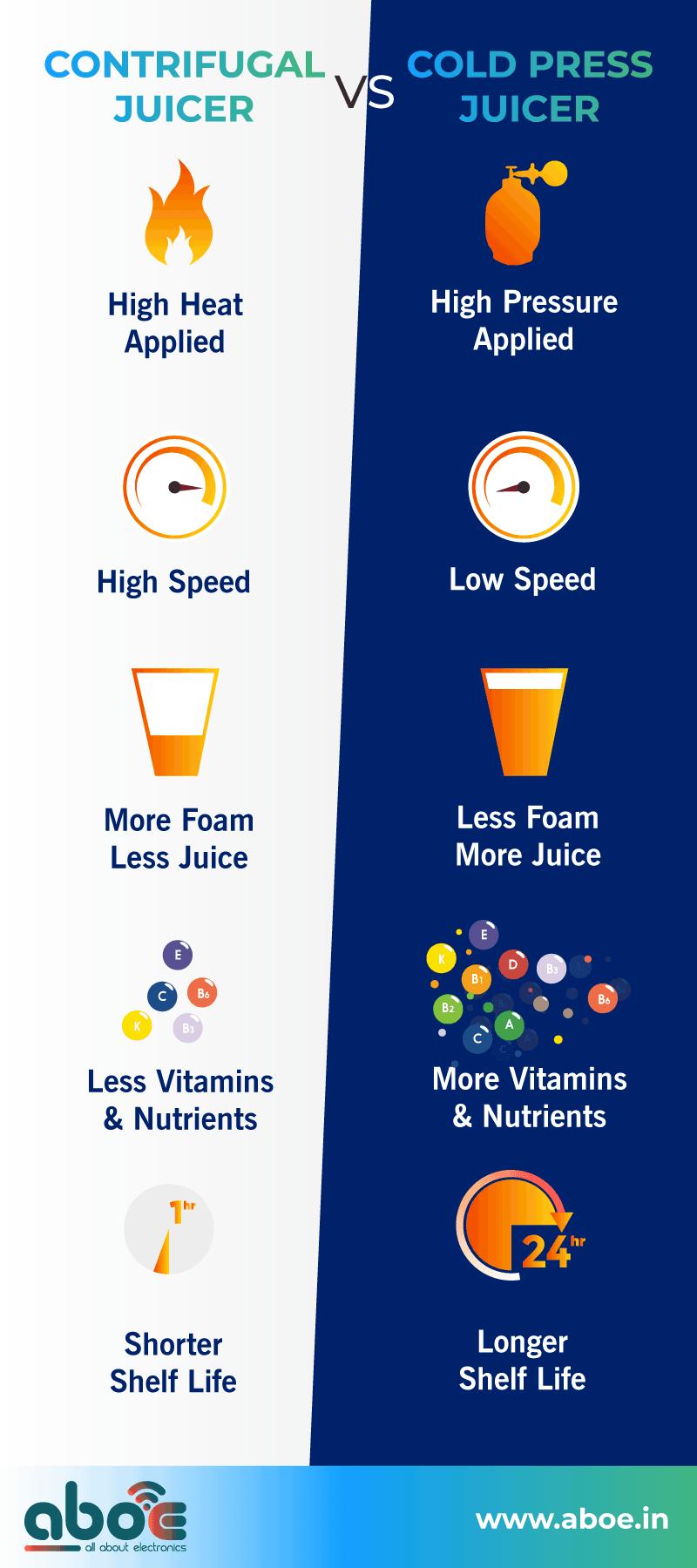 centrifugal-vs-cold-press-juicer-quick-comparison