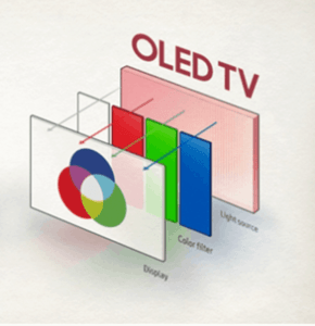 OLED - Organic Light-Emitting Diode Display