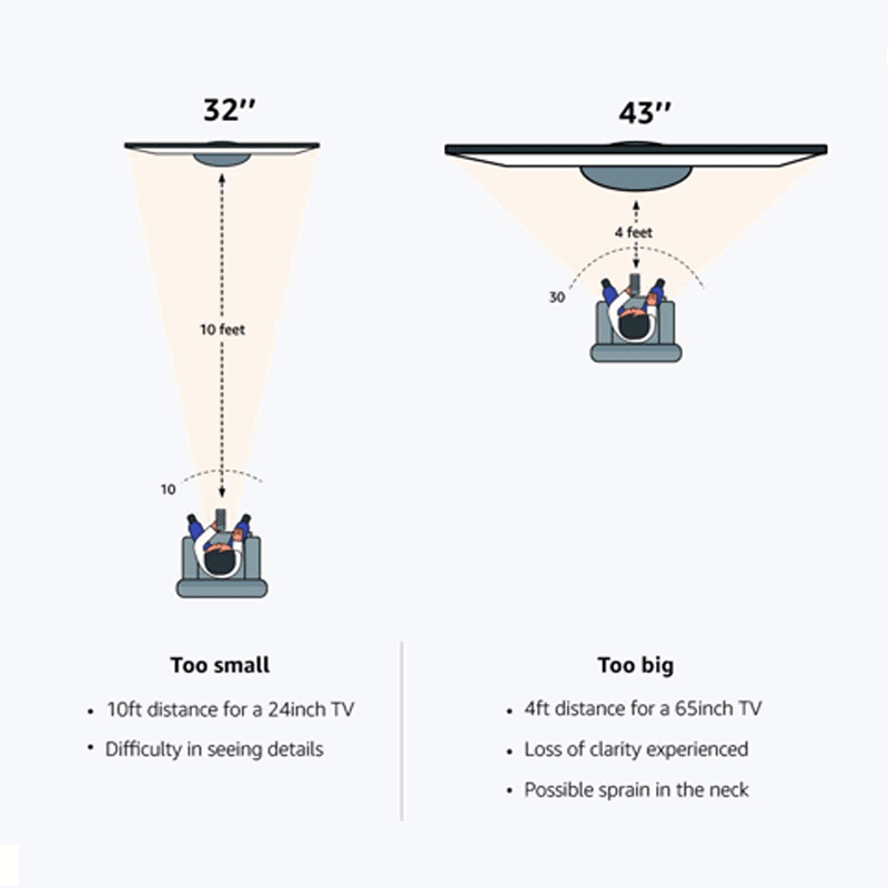 TV positioning and Room Size