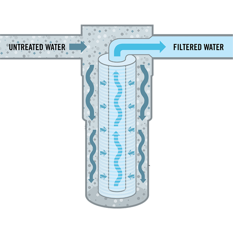 Mechanical Water Filter